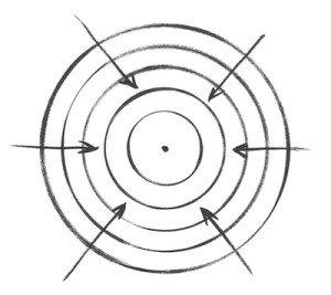 movimento centripeto