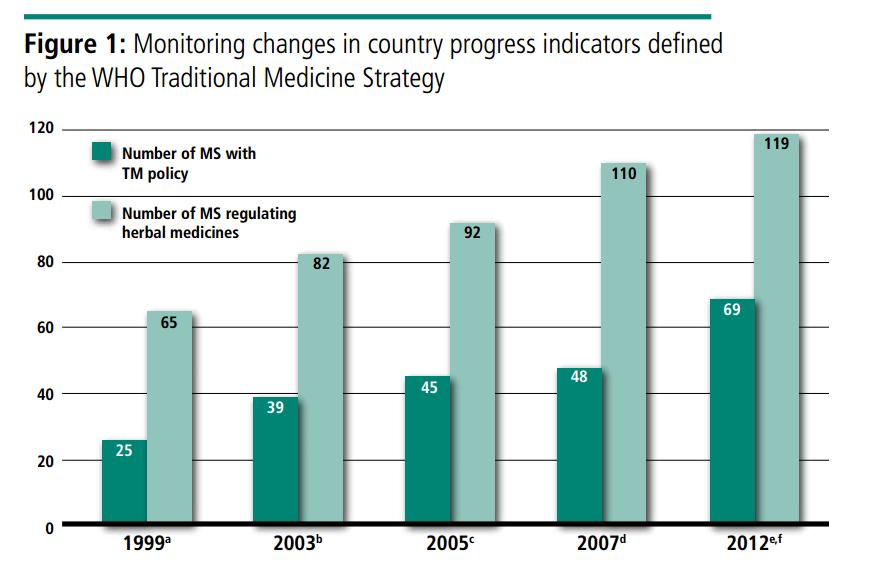 Figura 1 - Crescita costante del numero di Stati con regolamentazione relativa alle T&CM e ai farmaci a base di erbe (dati 1999-2012).