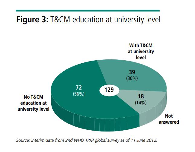 Figura 3 - Dati relativi all'insegnamento in ambito universitario delle T&CM nei paesi membri dell'OMS. il 30% dei paesi membri ha dei programmi di insegnamento a livello universitario di queste discipline.