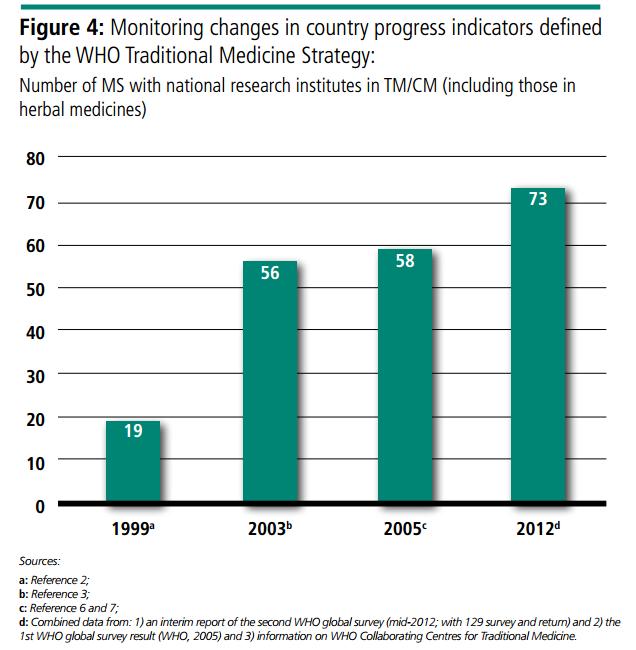 Figura 4 - Numero di stati membri dell'OMS con istituti di ricerca riconosciuti a livello nazione sulle T&CM e medicinali a base di erbe. Da notare l'incremento di circa il 70% dal 1999 al 2012.