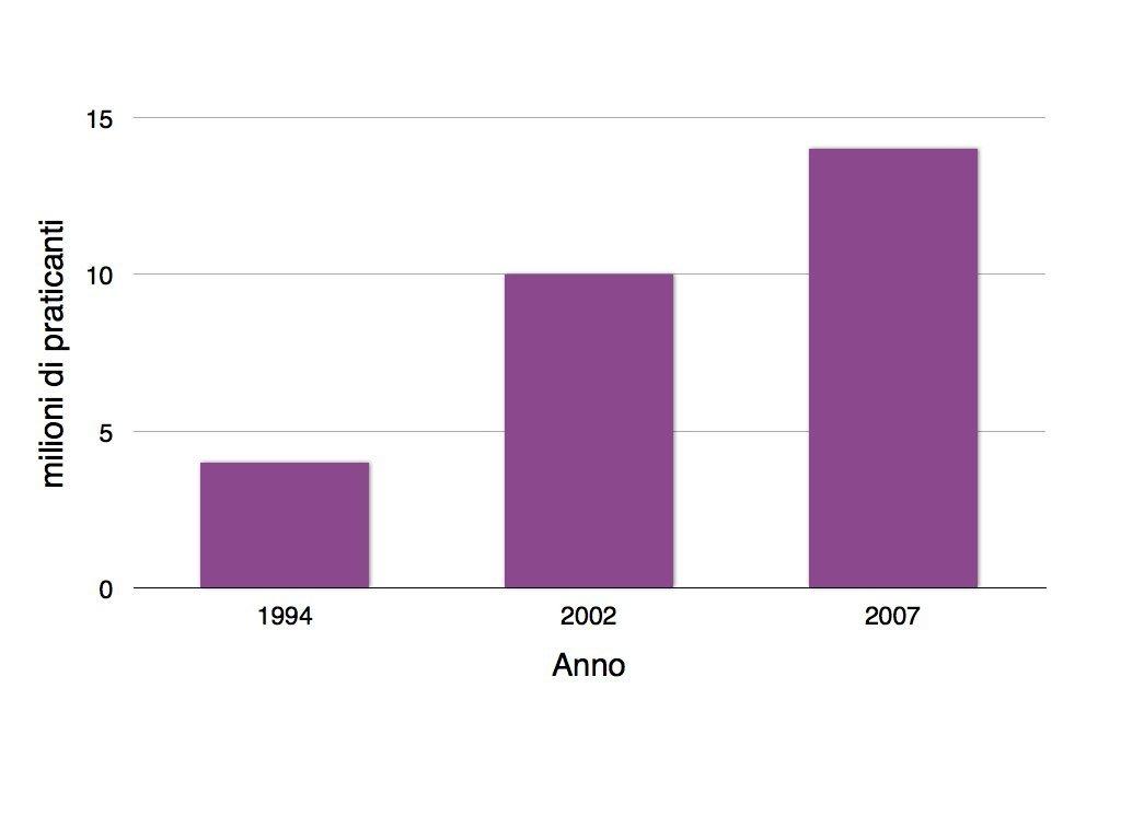 Grafico 1.001